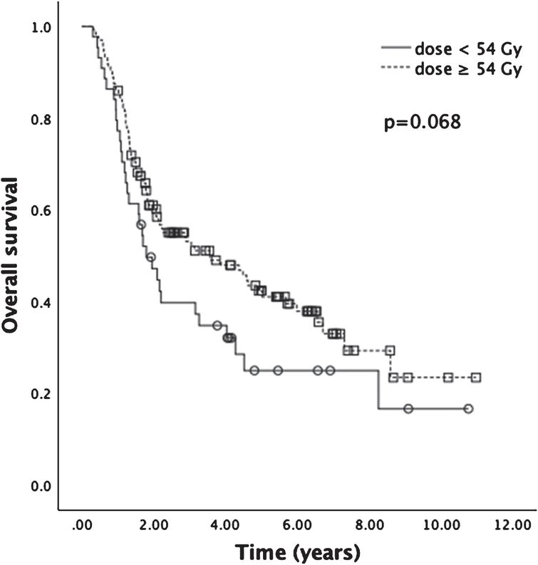 Kaplan-Meier analysis for OS of patients receiving total radiation dose <54 Gy or ≥54 Gy. Median OS for patients receiving ≥54 Gy was 42.8 months, compared to 21.5 months for patients receiving <54 Gy (p = 0.068).