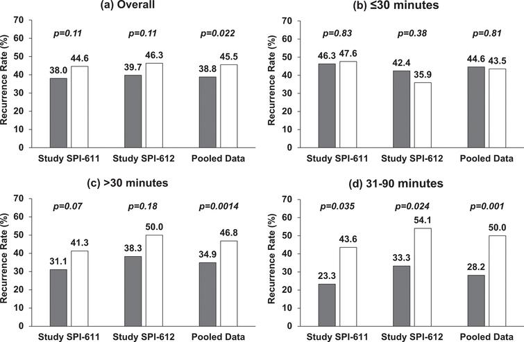Two-year Recurrence Rate in Individual Studies and Pooled Data by Time from TURBT to Instillation. (a) Overall, treatment was instilled within 6 hours post-TURBT; (b) treatment was instilled within 30 minutes post-TURBT; (c) treatment was instilled after 30 minutes post-TURBT; (d) treatment was instilled between 31 and 90 minutes post-TURBT. Gray represents the recurrence rate in apaziquone group and white represents the recurrence rate in placebo group. Nominal p-value is based on Cochran-Mantel-Haenszel chi-square test.