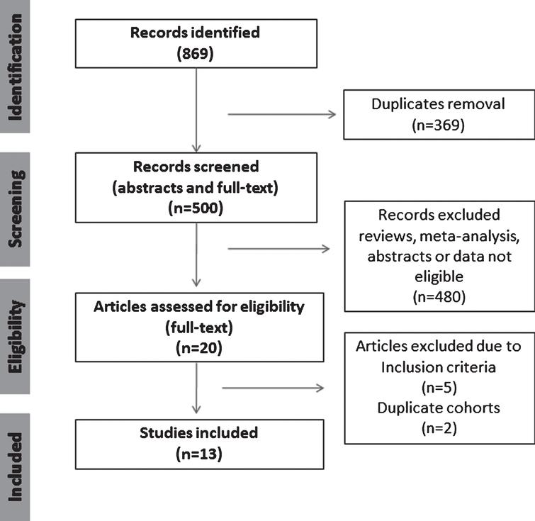 Summary of evidence search and selection. Selection process for studies to be included is in compliance with PRISMA.