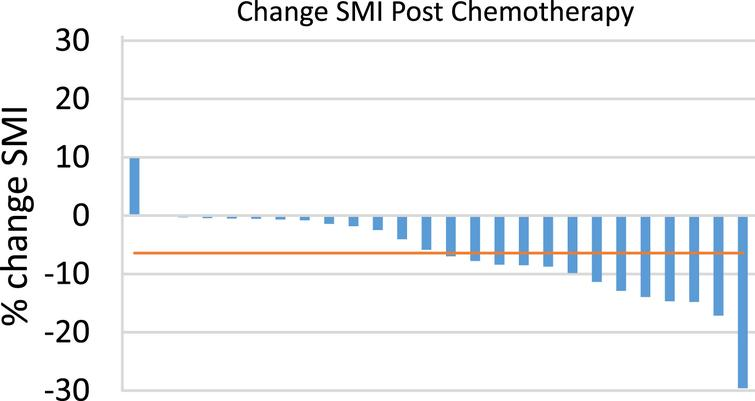 Percent Change in skeletal muscle index (SMI) following neoadjuvant chemotherapy (NAC). Waterfall plot demonstrating percent change in SMI following NAC. Each bar represents one patient. Horizontal line represents median % change in SMI (–6.4%).