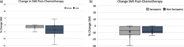 Percent Change in skeletal muscle index (SMI) following neoadjuvant chemotherapy (NAC) according to (a) sex and (b) sarcopenia status pre-NAC.