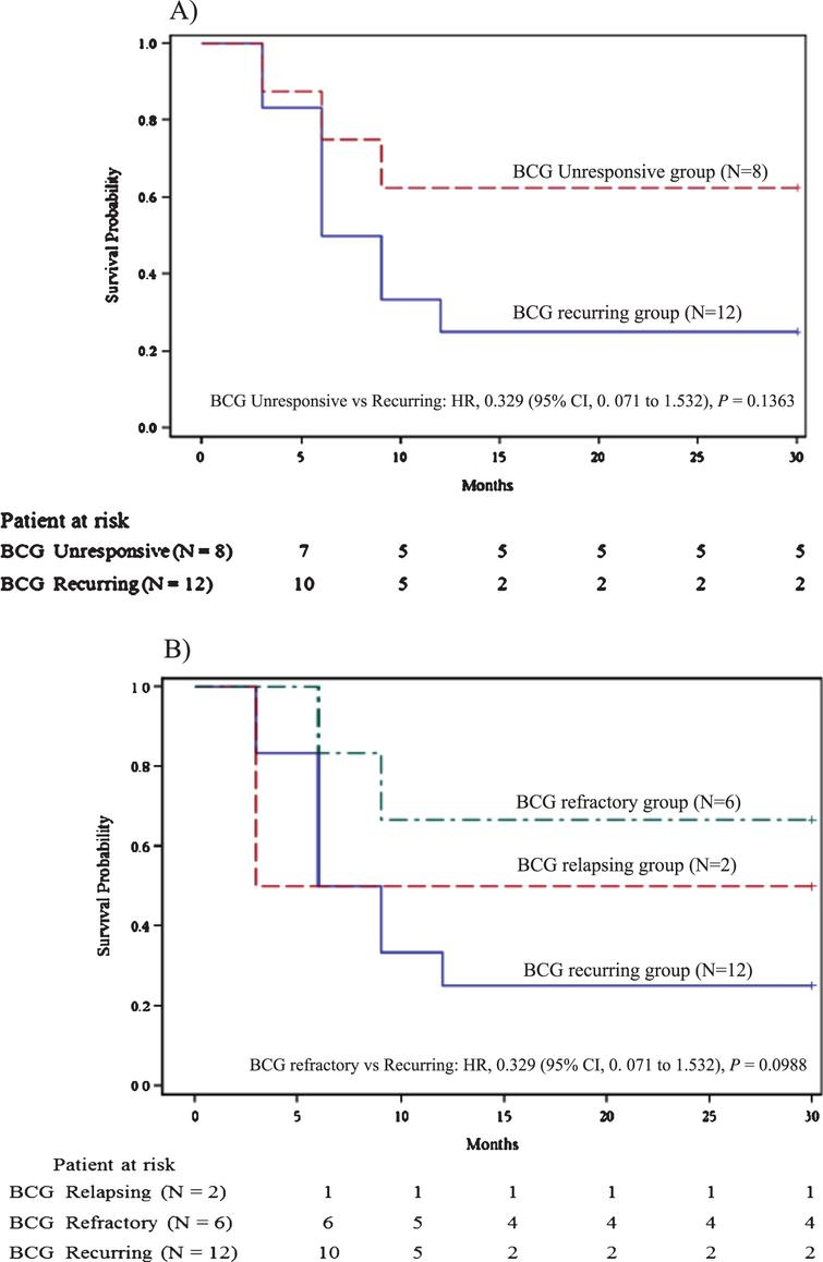 A) Recurrence free survival for BCG unresponsive group vs BCG recurring group. B) Recurrence free survival for BCG relapsing group vs BCG refractory group vs BCG recurring group.