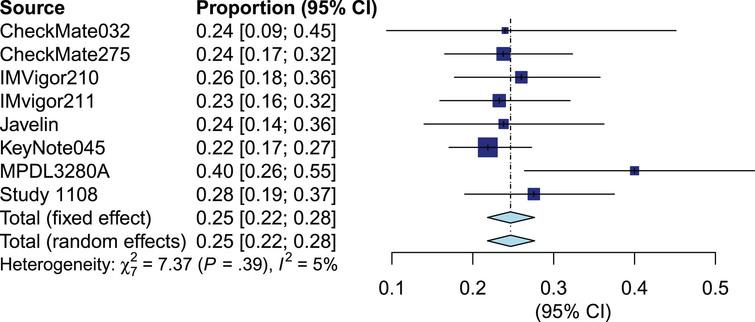 Forest plot of objective response rate of biomarker positive patients.