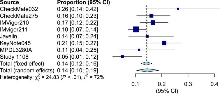 Forest plot of objective response rate of biomarker negative patients.
