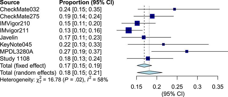Forest plot of objective response rate of biomarker all patients.