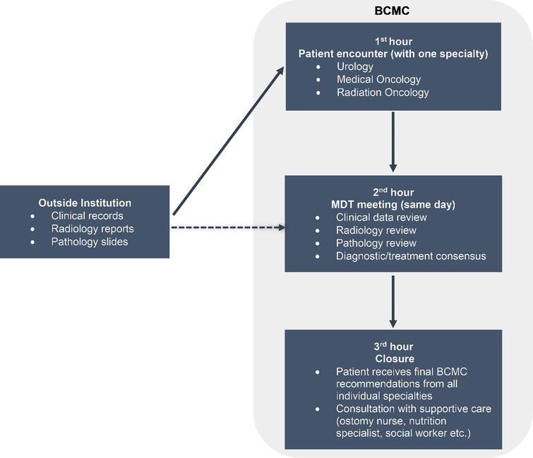 Bladder Cancer Multidisciplinary Clinic format. Abbreviations: BCMC - bladder cancer multidisciplinary clinic, MDT - multidisciplinary team.