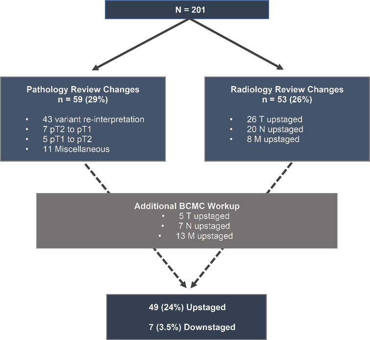Diagnostic changes during radiology/pathology review and additional workup. Abbreviations: BCMC - bladder cancer multidisciplinary clinic, T-tumor stage, N-nodal stage, M-distant metastasis, p – pathologic.