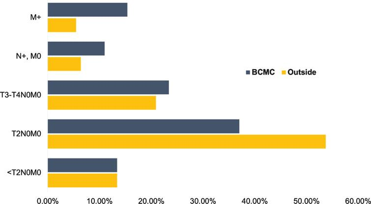 Clinical staging differences between outside institutions and Bladder Cancer Multidisciplinary Clinic. Abbreviations: BCMC - Bladder Cancer Multidisciplinary Clinic, T - tumor stage, N - nodal stage, M - distant metastasis.