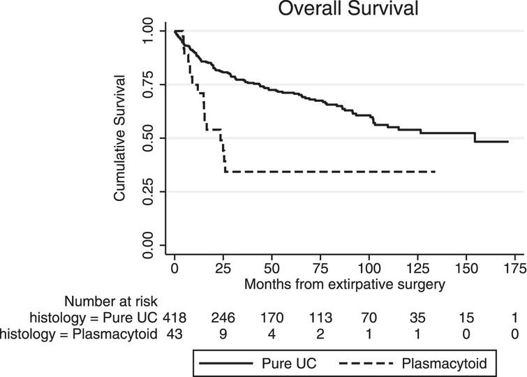 Overall survival (OS) from the time of extirpative surgery for conventional (pure) urothelial carcinoma (UC) and plasmacytoid UC (PUC).