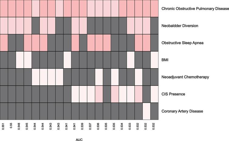 Prediction Models for High Grade Post-Op Complications within 30 Days.