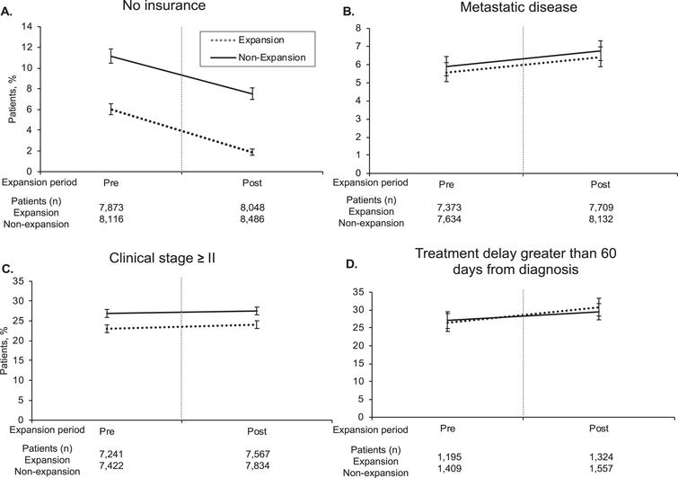 Temporal Trends in Outcomes Pre- and Post-Medicaid Expansion. Vertical line denotes pre- and post-insurance expansion. Error bars denote 95% confidence intervals. Treatment delay analysis included only stage≥II cancer.