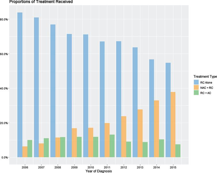 Yearly percentages of treatment with NAC+RC, RC alone, or RC+AC.