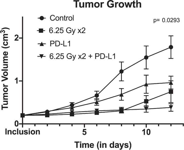Tumor growth over time between control, XRT (radiotherapy) alone, anti-PD-L1 alone and combination therapy (consisting of concurrent anti-PD-L1 and XRT) arms. Tumor growth is shown using mean and standard errors for each group at each time points. Analysis of variance revealed significant differences between arms (p=0.0293).