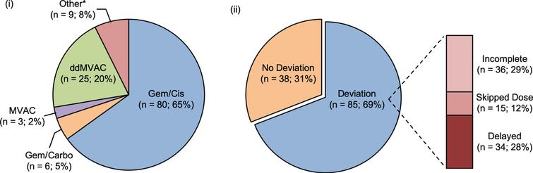 Breakdown of all patients (n=123) by (i) neoadjuvant chemotherapy type and (ii) deviation in administration of NAC. * Other NAC type: Gem+Taxol, Gem+Carbo+Taxol.