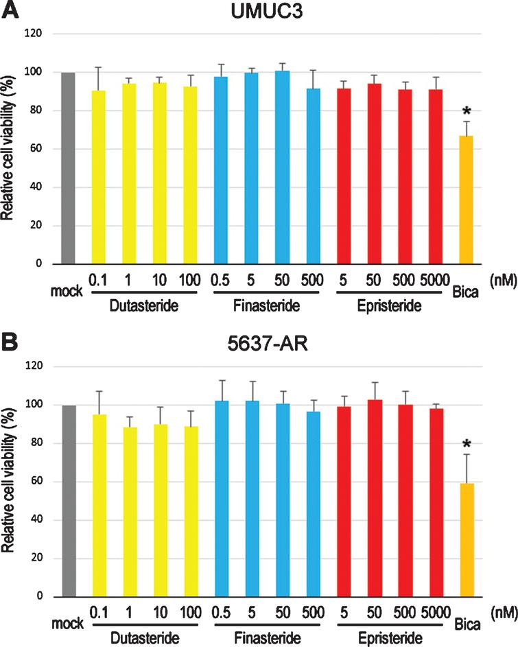 Effects of 5α-RIs on the viability of bladder cancer cells. MTT assay in UMUC3 (A) and 5637-AR (B) cells cultured in medium containing 5% FBS as well as ethanol (mock), dutasteride (0.1–100nM), finasteride (0.5–500nM), epristeride (5–5000nM), or bicalutamide (Bica; 5μM) for 96 hours. Cell viability is presented relative to that in each line with mock treatment. Each value represents the mean (+SD) from three independent experiments. *P<0.05 (vs. mock treatment).