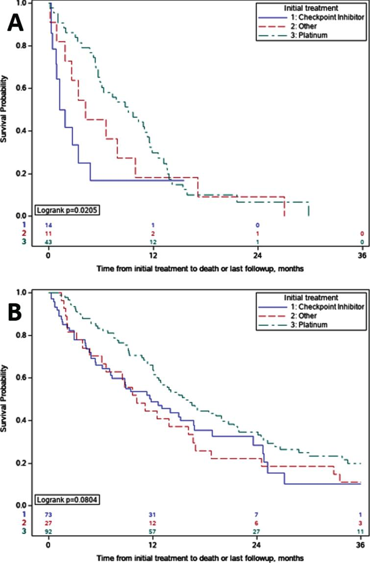 Overall Survival Comparisons by Initial Treatment. A. Early Bone Metastases (eBM); For patients with eBM treated with immune checkpoint inhibitors versus platinum, overall survival was 1.6 vs 9.1 months (p=0.02). B. No Early Bone Metastases (nBM). For patients with nBM treated with immune checkpoint inhibitors versus platinum, overall survival was 11.8 vs 15.8 months (p=0.11).