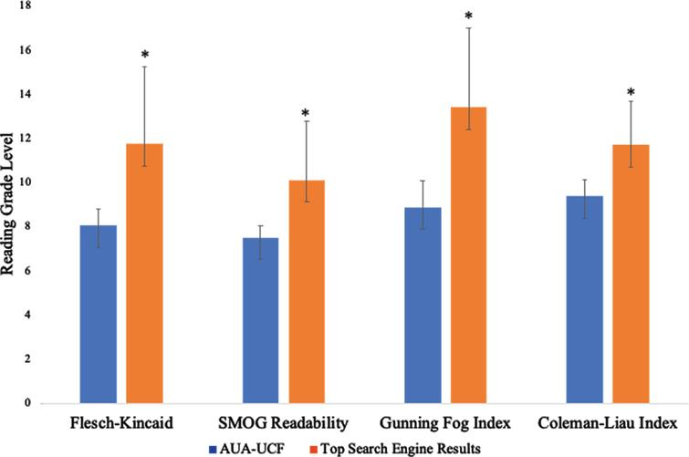 Readability of AUA-UCF and Top 50 Website Results by Readability Tools. Bar graph showing the mean reading grade level for online bladder cancer patient information from the American Urological Association-Urologic Care Foundation (AUA-UCF) websites (orange bars) and the top 50 search engine websites (blue bars). Reading grade level was assessed with four validated metrics. SMOG, Simplified Measure of Gobbledygook. *p<0.05.