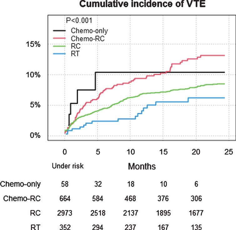 VTE after first treatment date (n=4047) in different management groups in all patients with T2-T4 urinary bladder cancer in Sweden 1997–2014 within 24 months. Treatment groups were: radiotherapy with curative intent (RT), radical cystectomy (RC), chemotherapy with RC (Chemo-RC) and chemotherapy only (Chemo-only).