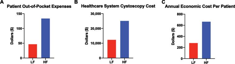 Cystoscopy surveillance regimen impacts healthcare system expenses more than patient out-of-pocket costs. (A) Average patient out-of-pocket costs for the duration of the surveillance regimen. (B) Average healthcare system costs based on Medicare reimbursement per cystoscopy and cystoscopy frequency in each regimen. (C) Estimated annual economic cost calculated by adding yearly patient out-of-pocket costs and cystoscopy regimen reimbursement costs to healthcare system.