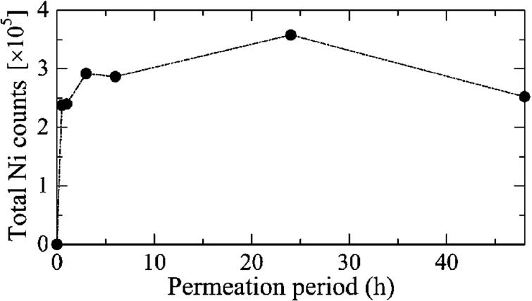Time-dependent changes in total permeated Ni within the highly localized areas shown in Fig. 2.