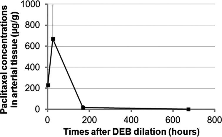 Paclitaxel release kinetics of DEB in vivo.