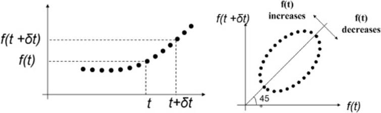 Drawing method of trajectory based on attractor analysis.