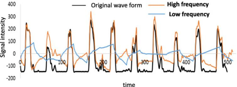 Original wave form and its high and low frequency components obtained by wavelet transformation. Time is defined as non-dimensional time divided into 512 which corresponds with 512 dimensional data of wavelet transformation including interpolated data. Time of 512 corresponds with the sampling time of 10.24 sec.