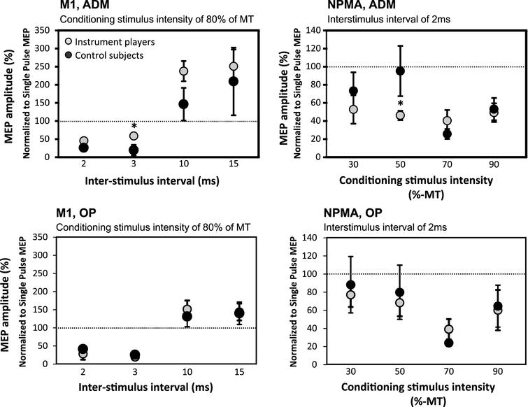 In the string-instrument players, SICI was decreased with 3 ms ISI in M1 ADM muscle representation (upper left) and increased with 50% CS intensity in NPMA ADM muscle representation (upper right) when compared with control subjects. These kinds of differences were not observed in OP muscle (lower panel).