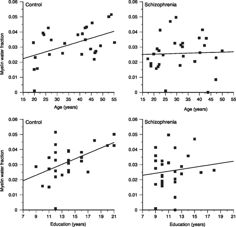 Plots of frontal myelin water fraction in  relation to age and education in healthy comparison subjects (control) and patients with schizophrenia. While  statistically significant relations between frontal myelin water fraction and both age (r = 0.47, p = 0.01) and education (r = 0.51, p = 0.006) were observed in healthy subjects, no  statistically significant relations were seen in patients with schizophrenia (Fig. 4, Flynn SW, Lang DJ, Mackay  AL, Goghari V, Vavasour IM, Whittall KP, et al. Abnormalities of myelination in schizophrenia detected in  vivo with MRI, and post-mortem with analysis of oligodendrocyte proteins. Mol Psychiatry. 2003;8(9):811-20).