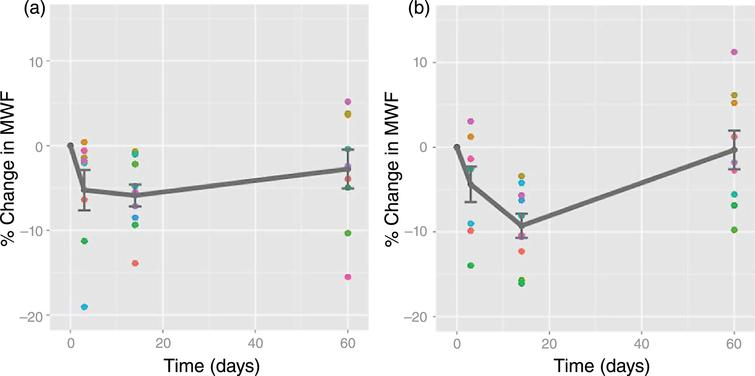 Relative myelin water fraction change post-injury. Change scores for myelin water fraction, relative to baseline, plotted against time for each subject with a mild traumatic brain injury in all significant voxels A) across the whole brain; B) in the splenium of the corpus callosum (a structure most commonly affected in mild TBI). Dots represent data points for each injured athlete (mean +/–standard error plotted in grey.) Note: time zero refers to baseline (Fig. 2, Wright AD, Jarrett M, Vavasour I, Shahinfard E, Kolind S, van Donkelaar P, et al. Myelin Water Fraction Is Transiently Reduced after a Single Mild Traumatic Brain Injury - A Prospective Cohort Study in Collegiate Hockey Players. PLoS One. 2016;11(2):e0150215).