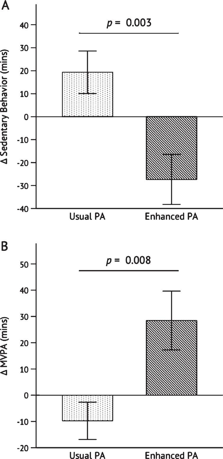 Change in sedentary behavior (A) and moderate-to-vigorous physical activity (B) after the 26-week intervention. Independent samples t-test was conducted to determine the statistical significance of the difference between Usual PA (n = 12) and Enhanced PA (n = 11). Abbreviations: moderate-to-vigorous physical activity (MVPA); physical activity (PA).