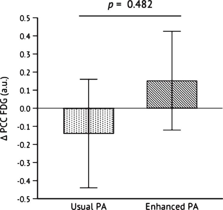 Change in PCC FDG uptake after the 26-week intervention. Independent samples t-test was conducted to determine the statistical significance of the difference between Usual PA (n = 12) and Enhanced PA (n = 11). Abbreviations: Posterior cingulate cortex 18F-fluorodeoxyglucose (PCC FDG); physical activity (PA).