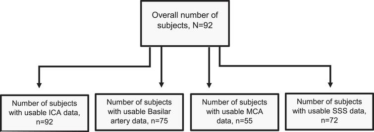 Participant Flow Chart. Displays a flow chart that shows the number of participants utilized per specific vessel analysis. Differences in sample size were due to failed vessel segmentation, with the MCA being the most impacted owing to its small size and greater susceptibility to anatomic variation. ICA=92, Basilar=75, MCA=55, SSS=72. ICA = internal carotid artery, MCA= middle cerebral artery, SSS = superior sagittal sinus.