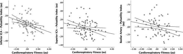 Regression Analysis of CRF vs Pulsatility Index. Displays the inverse association between CRF and PI in the inferior ICA (A), superior ICA (B), and basilar artery (C). Age, gender, APOE4, and ASCVD risk scores have been factored into these figures. CRF=cardiorespiratory fitness, PI=pulsatility index, ICA=internal carotid artery, APOE4=apolipoprotein E4, ASCVD=atherosclerotic cardiovascular disease.
