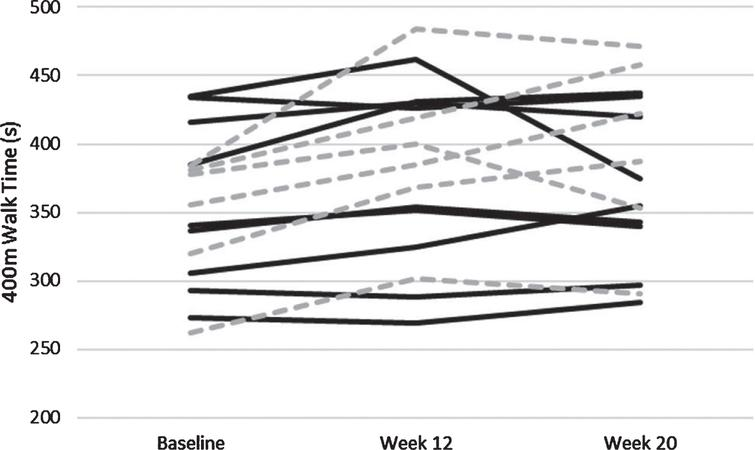 Individually plotted time course of 400m walk time in seconds. Individuals who were apart of the Aerobic Exercise paradigm are solid black lines, and those apart of the control paradigm are hashed grey lines.