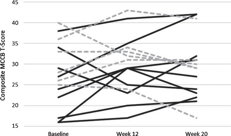 Individually plotted time course of T-Scores from the Composite Score of the MATRICS. Individuals who were apart of the Aerobic Exercise paradigm are solid black lines, and those apart of the control paradigm are hashed grey lines.