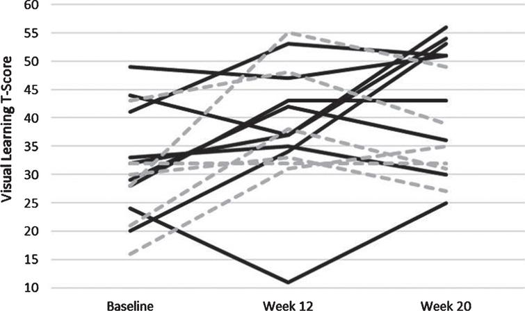 Individually plotted time course of T-Scores from the Visual Learning Domain of the MATRICS. Individuals who were apart of the Aerobic Exercise paradigm are solid black lines, and those apart of the control paradigm are hashed grey lines.