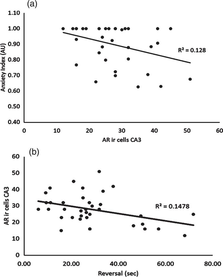 Relationship between Androgen Receptor Expression in the CA3 Subregion of the Hippocampus and Anxiety Index. 6b: Relationship between Androgen Receptor Expression in the CA3 Subregion of the Hippocampus and Average Latency Time Achieved during Reversal Phase of the Morris Water Maze.