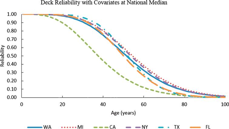 Variation of deck reliability with age for Washington State, California, Michigan, Florida, Texas, and New York with ADT and deck areas at national median (ADT=1703 and deck area=355.3 m2).