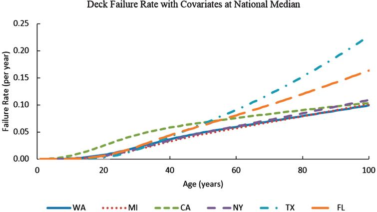 Variation of deck failure rates with age for Washington State, California, Michigan, Florida, Texas, and New York with ADT and deck areas at national median (ADT=1703 and deck area=355.3 m2).
