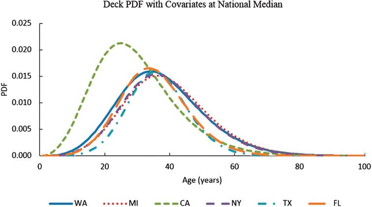 Variation of deck probability density function (PDF) with age for Washington State, California, Michigan, Florida, Texas, and New York with ADT and deck areas at national median (ADT=1703 and deck area=355.3 m2).