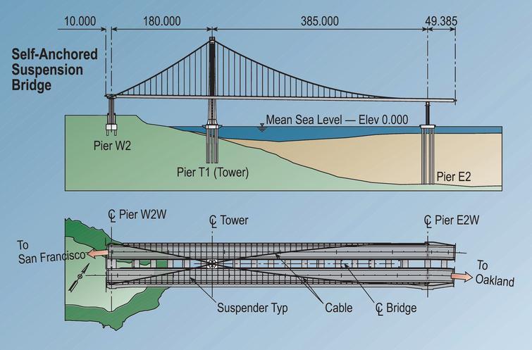 Self-anchored suspension span of the San Francisco-Oakland Bay bridge.