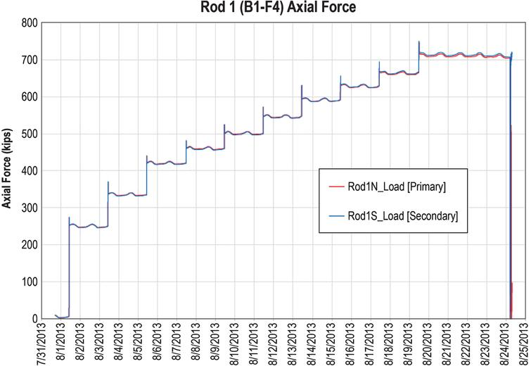 Typical plot of load vs. test time, showing step increases in load until failure at 0.85 Fu (Rod 1).