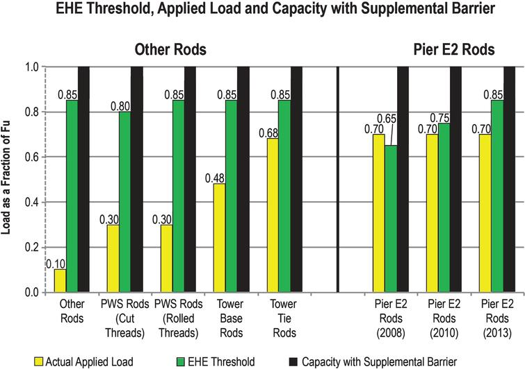 EHE threshold, applied load, and capacity with supplemental barrier.