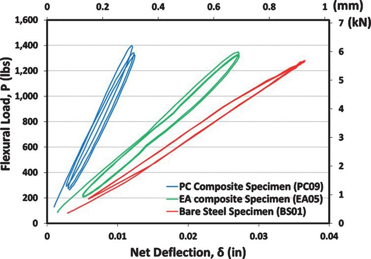 Typical static load-deflection responses for bare steel and composite specimens at room temperature [9].