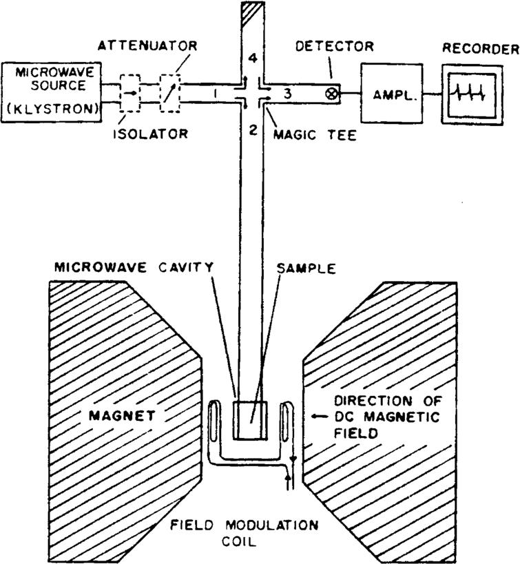 Schematic of an EPR spectrometer. The microwave source on the more recent instruments are Gunn oscillators instead of klystrons. The recorder is substituted by an analog to digital converter and a PC nowadays.