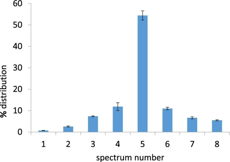 Histogram representing the percent of spectral distribution (mean values ± remain sd) of the 8 spectral endmembers of the RBC library shown in Fig. 2, present in the RBC samples (n=30) as shown with the representative cell in Fig. 2(D) and described in Table 3.