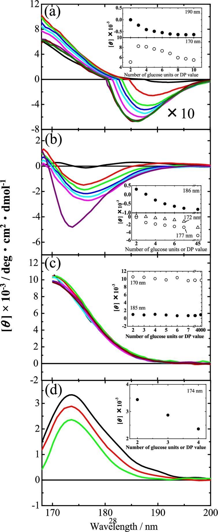 VUVCD spectra of oligosaccharides in aqueous solution at 25°C (a) malto-oligosaccharide series (maltose, black; maltotriose, red; maltotetraose, green; maltopentaose, blue; maltohexaose, sky blue; maltoheptaose, pink; maltooctaose, violet; maltononaose, brown; and maltodecaose, dark green). The intensities of CD in the negative region were shown in the 10-fold spectra. (b) laminari-oligosaccharide series (laminaribiose, black; laminaritriose, red; laminaritetraose, green; laminaripentaose, blue; laminarihexaose, sky blue; and laminariheptaose, pink) and laminarin (violet). (c) isomalto-oligosaccharide series (isomaltose, black; isomaltotriose, red; isomaltotetraose, green; isomaltopentaose, blue; isomaltohexaose, sky blue; and isomaltoheptaose, pink) and dextran (DP≈31, violet; and DP≈4,000, brown). (d) cello-oligosaccharide series (cellobiose, black; cellotriose, red; and cellotetraose, green).