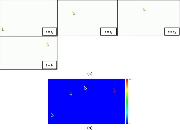 (a) Movement of cursor on a computer screen at different time points of event. (b) MHI image generated by computing threshold image of the difference of images shown in Fig. 1(a). The MHI clearly shows the movements of the cursor at different time points. As can be seen the most recent motion is highlighted by red color while the initial cursor position during its motion is represented by blue color.