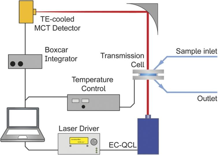 Laser-based IR transmission setup employing an EC-QCL as light source.